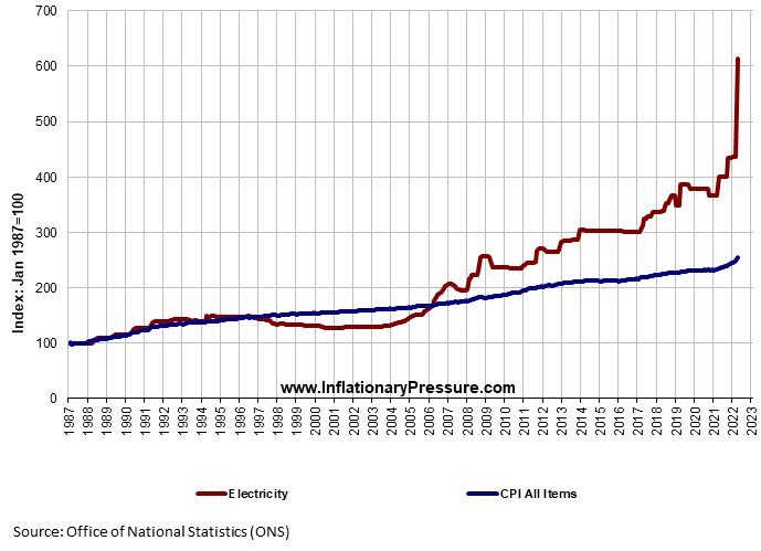 Graph%20of%20price%20of%20CPI%20All%20Items%20against%20Electricity%20showing%20inflation.png