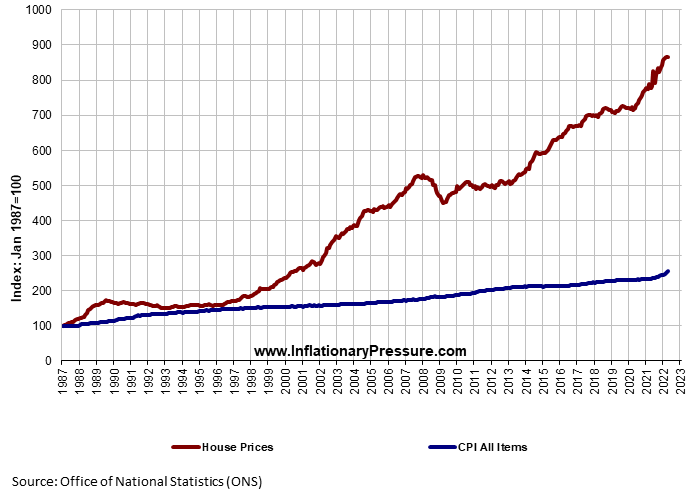 Graph%20of%20price%20of%20CPI%20All%20Items%20against%20House%20Prices%20showing%20inflation.png